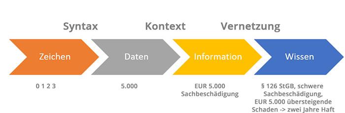 Informationsmodell von KRCMAR